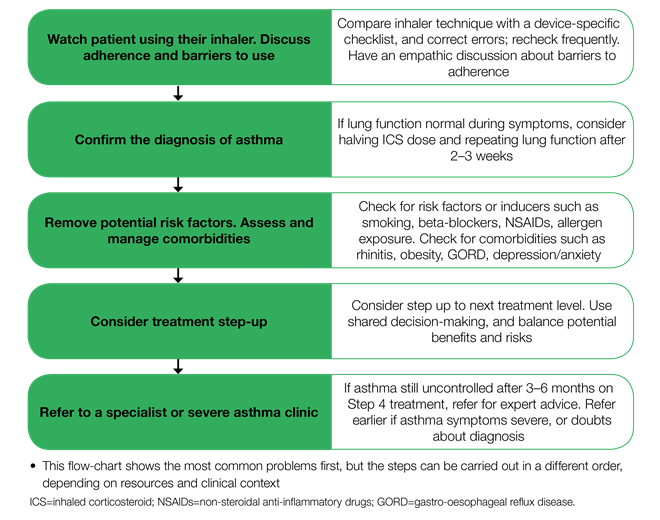 algorithm-for-investigating-uncontrolled-asthma